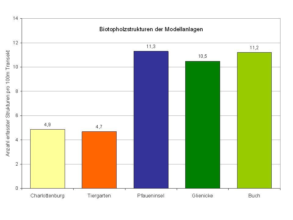 Vergleich der Anzahl der Biotopholzstrukturen in den Modellanlagen.
